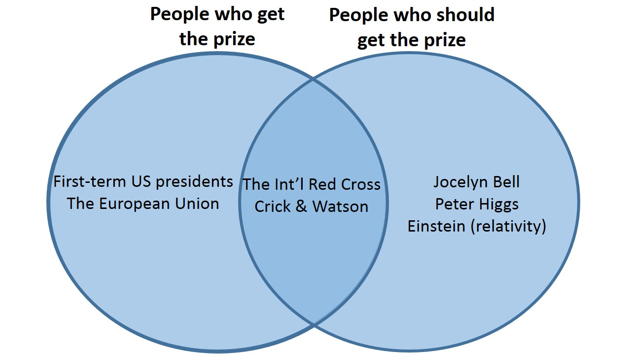 The trouble with nobel prizes caroline fiennes carolinefiennes on the other side of the venn diagram there are many people and organisations who one thinks should get it but dont the physicist jocelyn bell is perhaps pooptronica